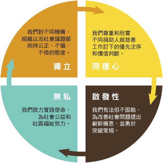 diagram_values_cn